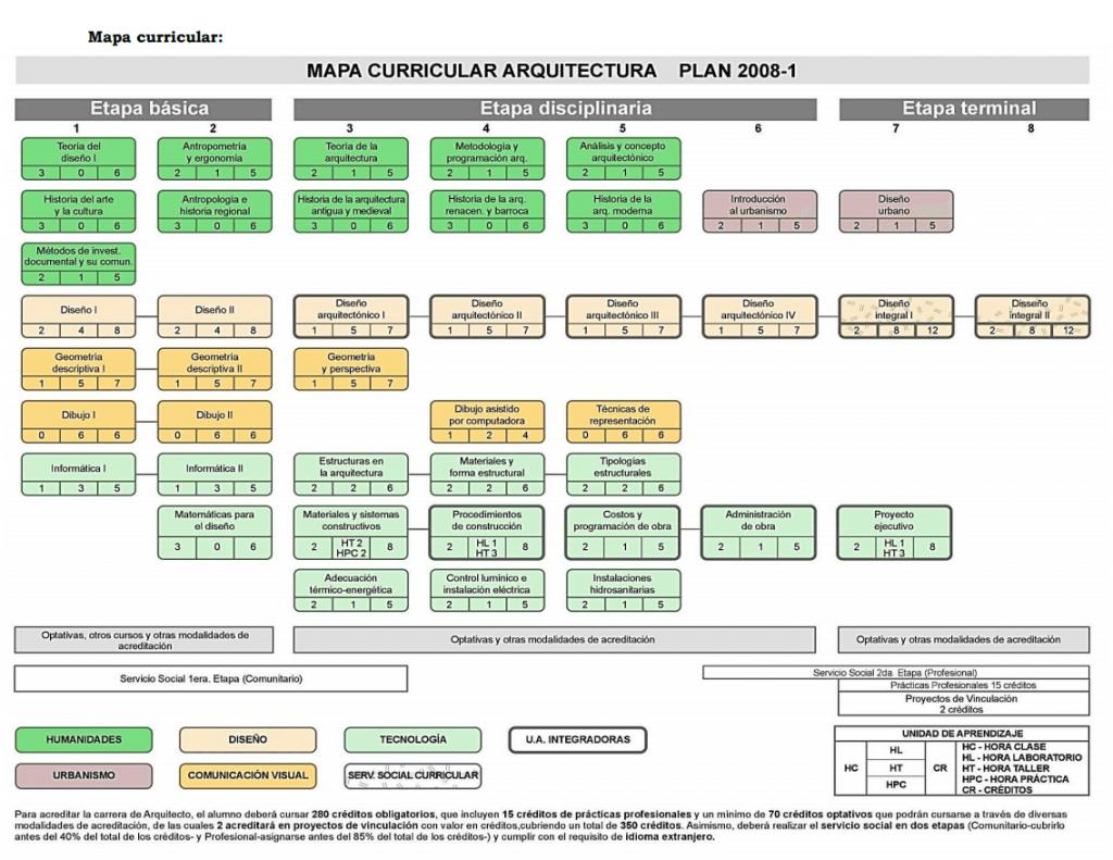 Arquitectura uabc mapa curricular plan de estudios y for Plan de arquitectura