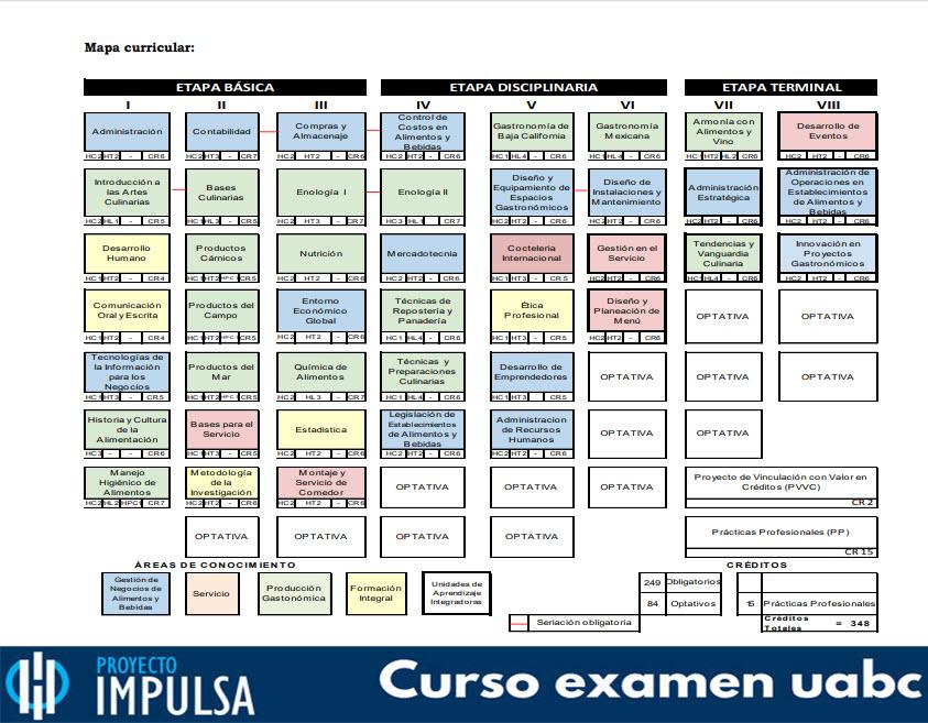 mapa curricular UABC Gastronomía
