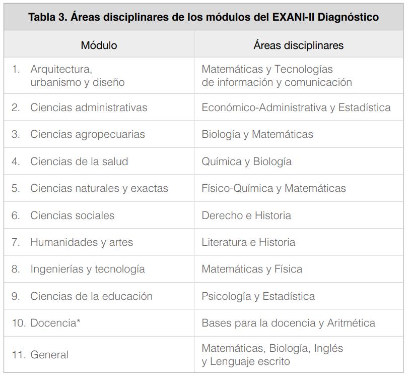 examen exani II UANL AREA DIANOSTICO QUE VIENE EN EL EXAMEN DE ADMISION UANL